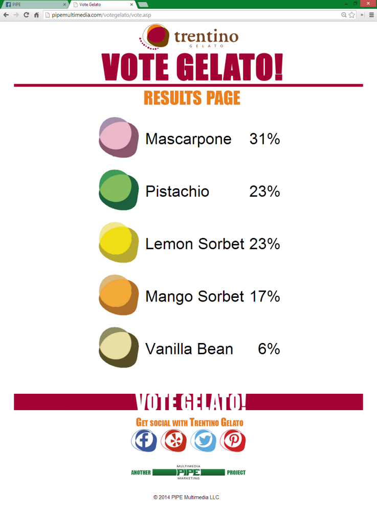 VoteGelato_Results_01-15-14